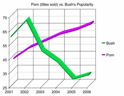 Bush vs. Porn